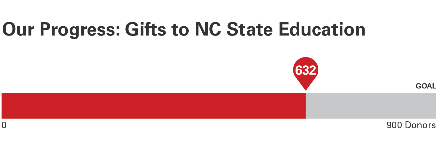 Progress bar about gifts to NC State Education