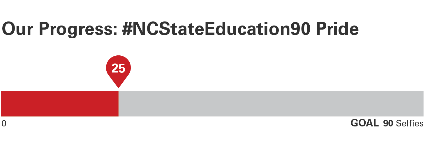 Progress bars for NC State Education Pride with 25 out of 90 selfies shared
