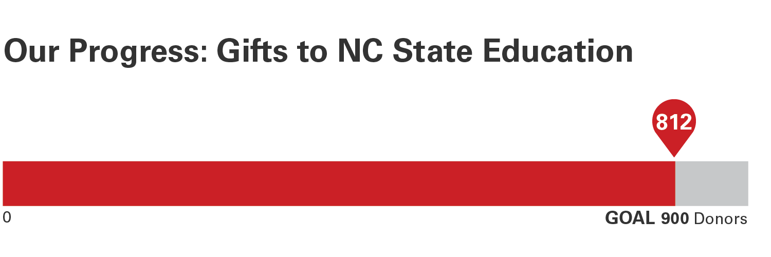 Progress bar about gifts to NC State Education with 812 out of 900 gifts receieved