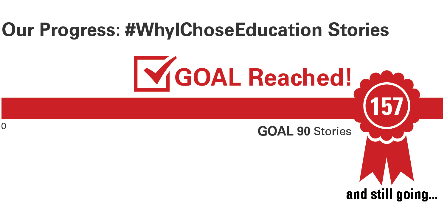 Progress bar for Why I Chose Education with 157 out of 90 stories shared
