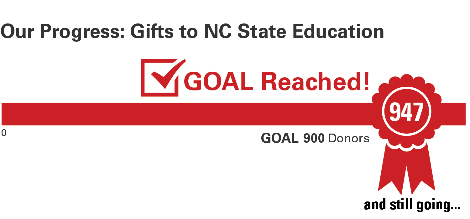 Progress bar about gifts to NC State Education with 947 out of 900 gifts receieved