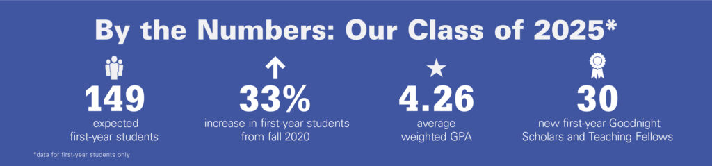 Class of 2025 includes 149 first-year students