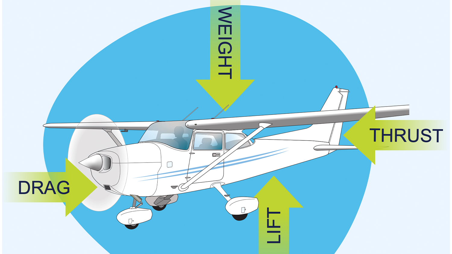 An airplane poster from the AeroEducate website, which NC State College of Education Assistant Teaching Professor Kevin Sutton, Ed.D., helped develop