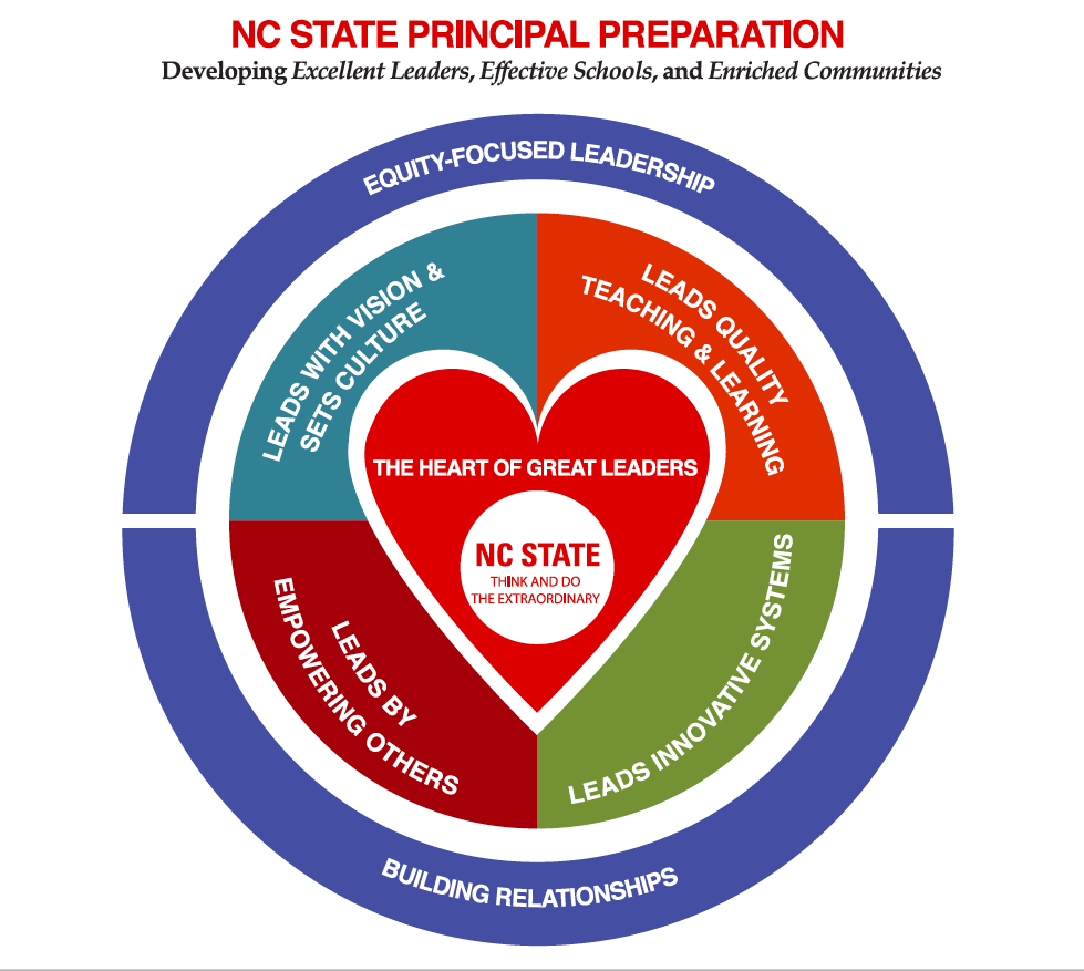 NCState Model for Principal Preparation Programs