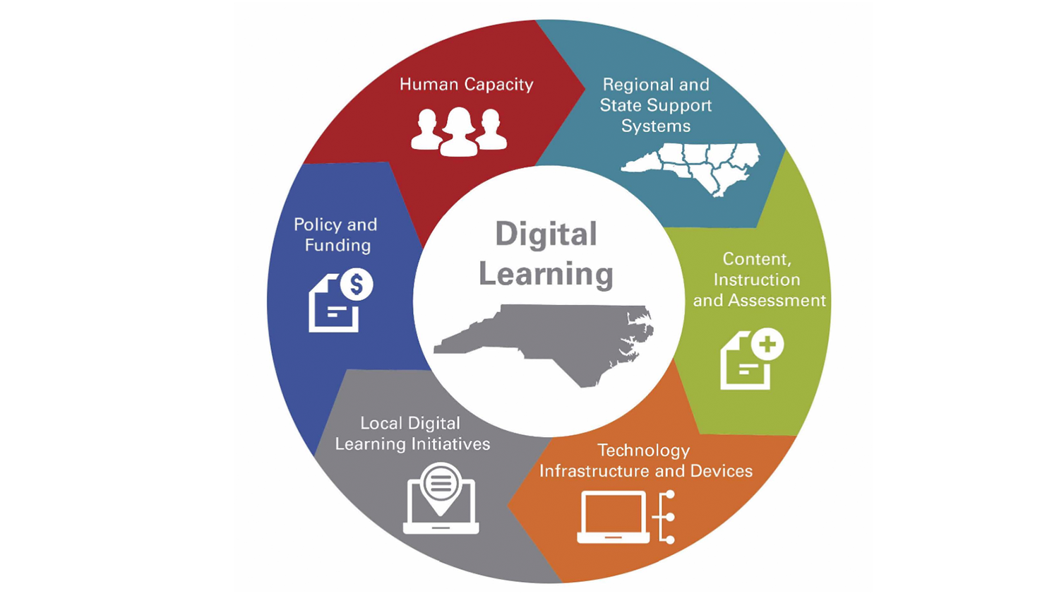 The six guiding principles of the North Carolina Digital Learning Plan