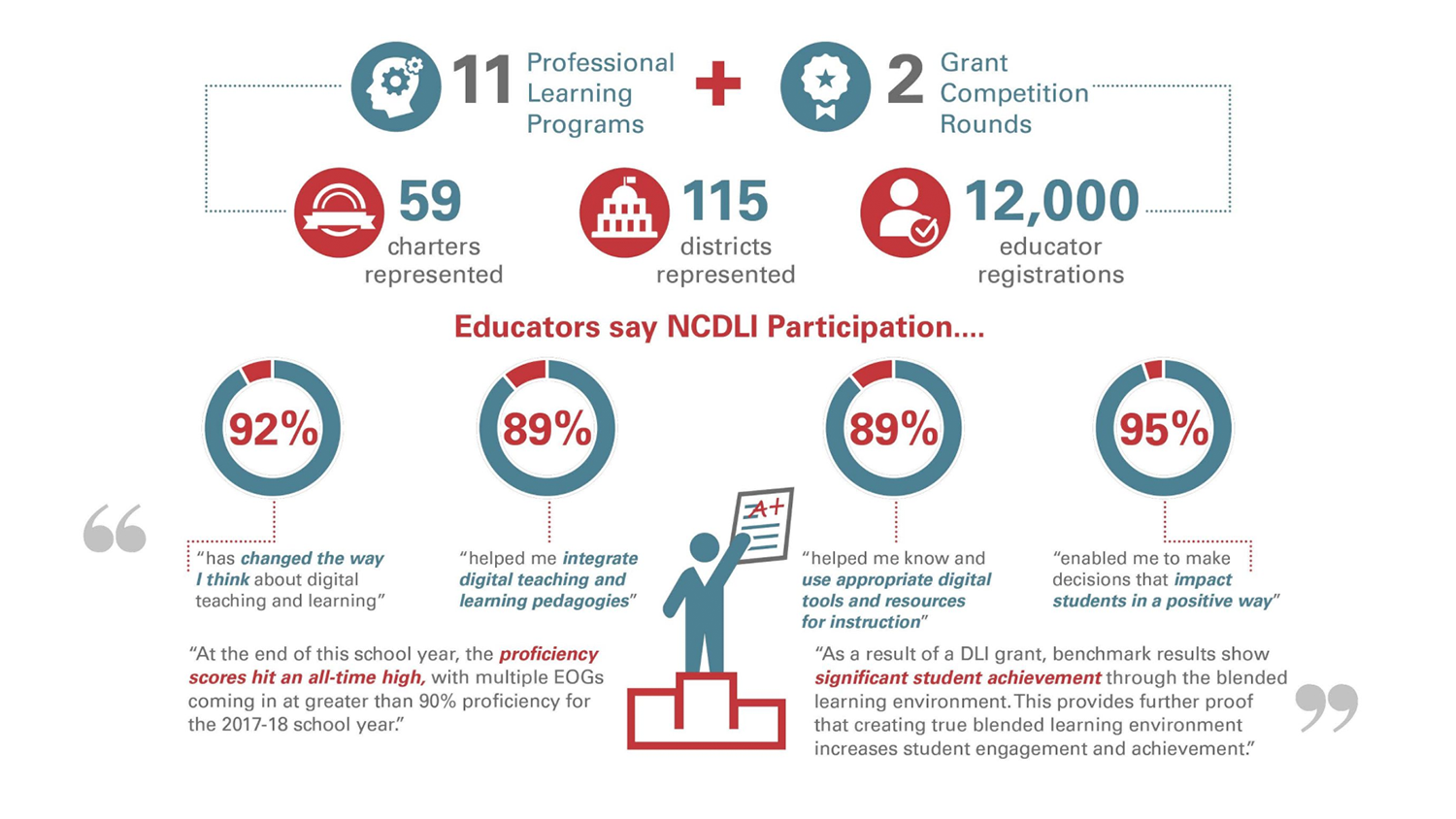 The collective impacts of NCDLI efforts on teaching and learning